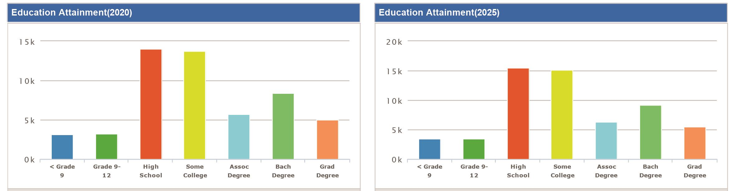 Educational Attainment 2020